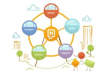 El ciclo BPM de mejora de procesos de negocio