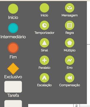 Eventos iniciadores de processos de negócio do BPMN.