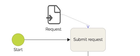 Request Form in an automated business process - Workflow